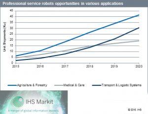 robot professionali IHS Markit