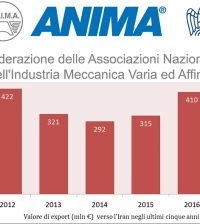 export Iran 2016 meccanica italiana Anima