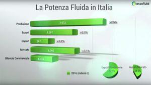 potenza fluida Italia 2016 Assofluid