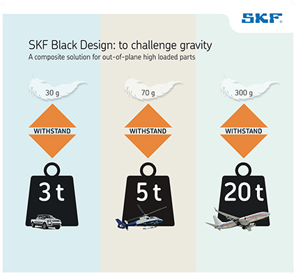 compositi tecnologia Black Design SKF