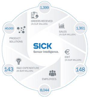 sensoristica intelligente Sick anno fiscale 2016