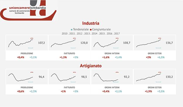 produzione industriale terzo trimestre 2017 Unioncamere