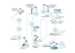 robotica collaborativa UR