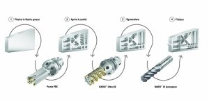 Kennametal punta FBX parti strutturali aerospace