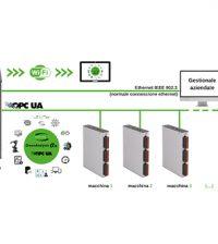GreenCobot GreenAnalysis interconnessioni 4.0