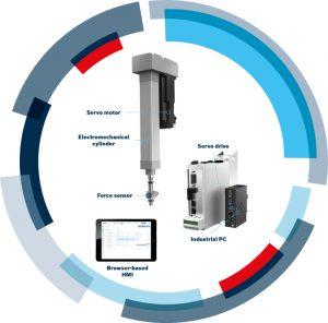 Bosch Rexroth kit servopresse